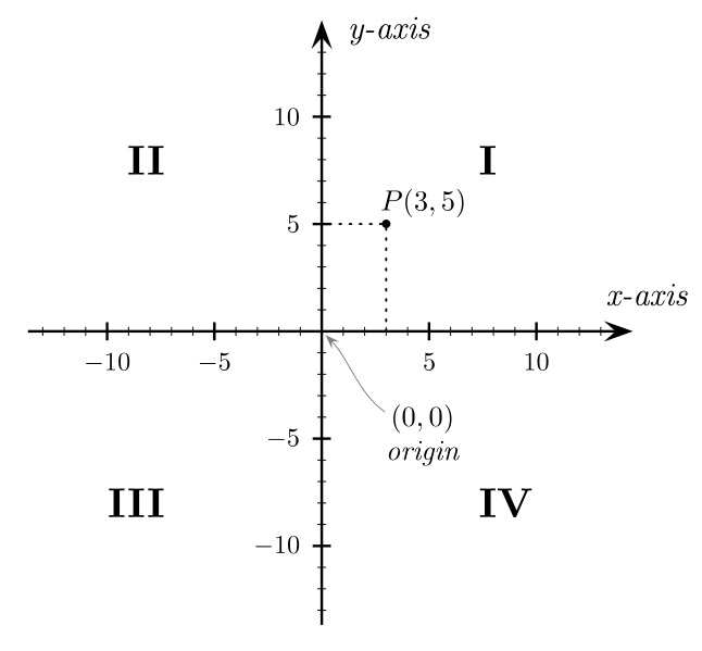 Mri Plane Mathematics